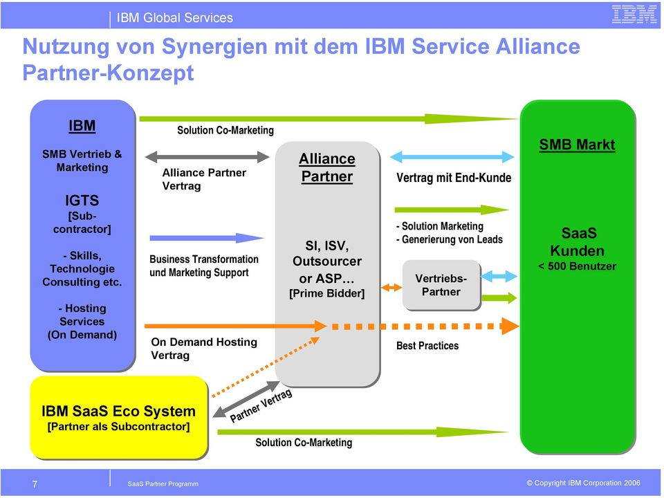 Vertrag Alliance Partner SI, ISV, Outsourcer or ASP [Prime Bidder] Vertrag mit End-Kunde - Solution Marketing - Generierung von Leads