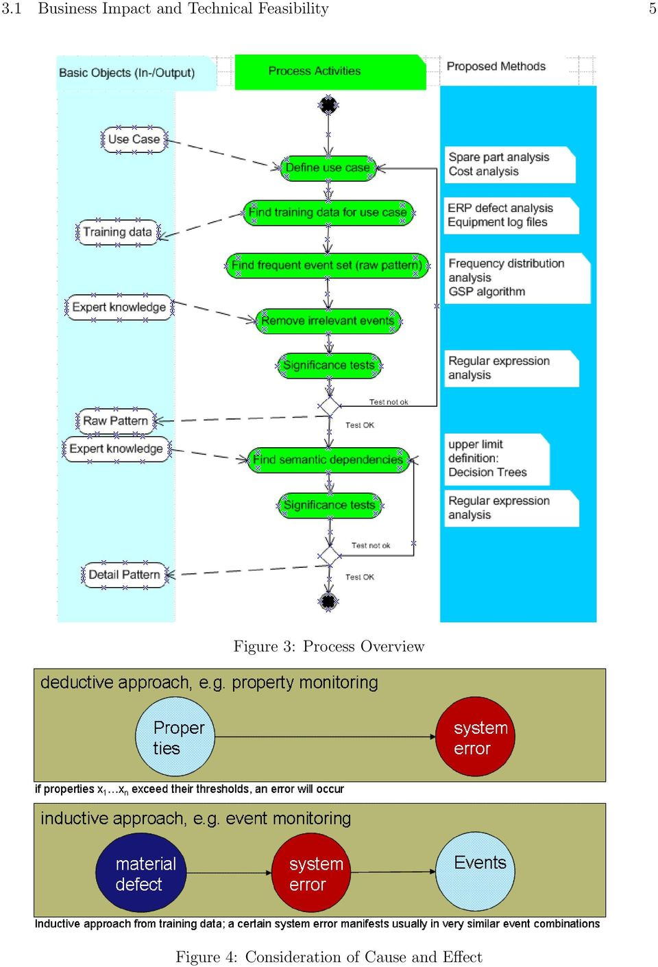 Figure 3: Process Overview
