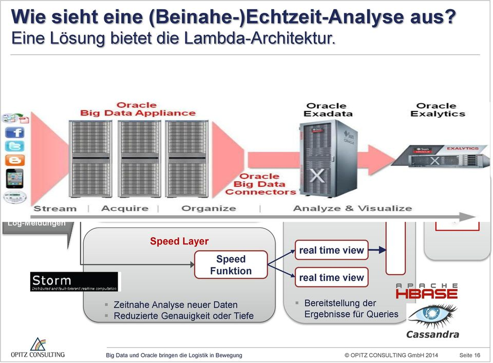 Effiziente, tiefe und exakte Analyse großer Datenmengen Zeitversatz ist akzeptabel batch view batch view Application Speed Layer Speed