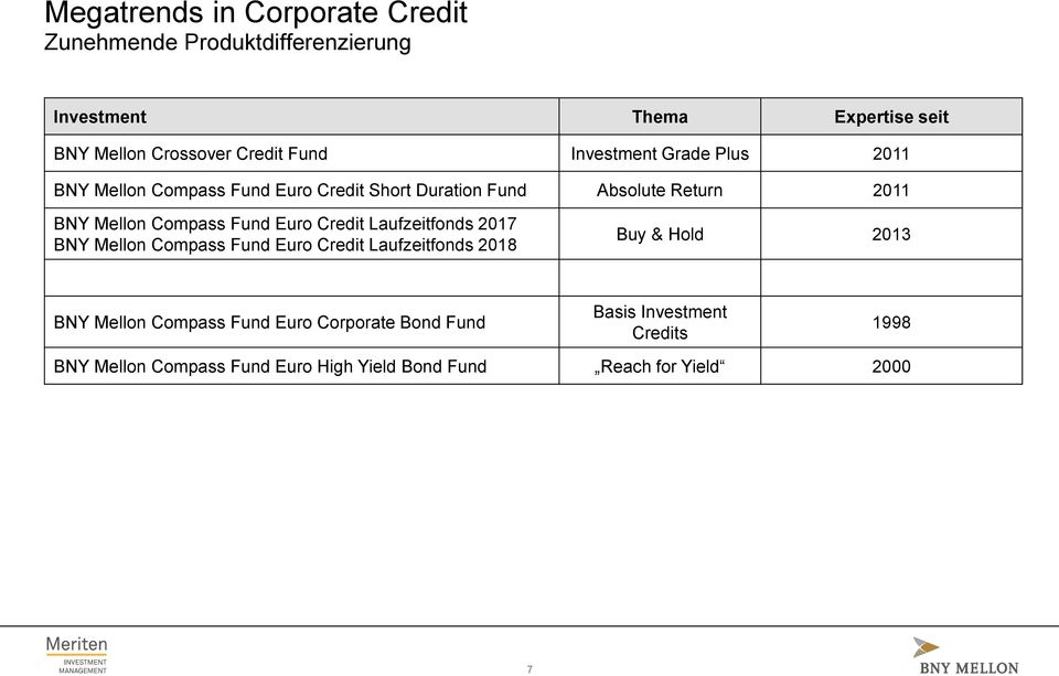 Fund Euro Credit Laufzeitfonds 2017 BNY Mellon Compass Fund Euro Credit Laufzeitfonds 2018 Buy & Hold 2013 BNY Mellon Compass