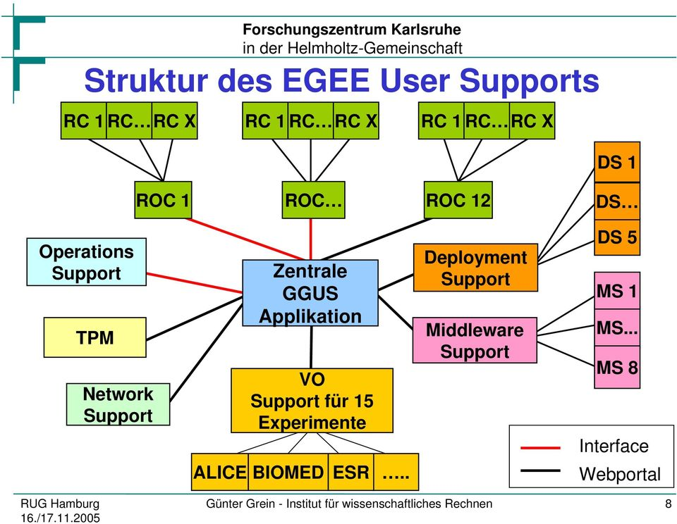 Applikation VO für 15 Experimente BIOMED ESR.. Deployment Middleware DS 5 MS 1 MS.