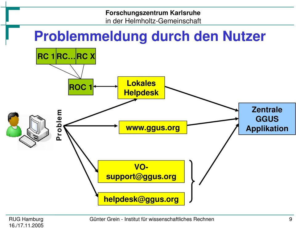 org Zentrale GGUS Applikation VOsupport@ggus.