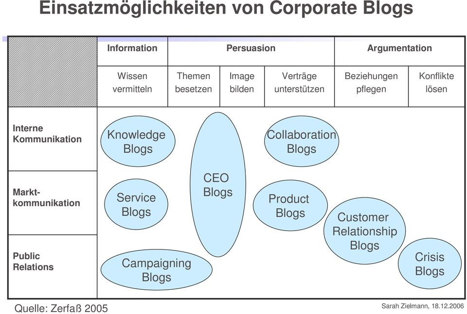 Kommunikation Knowledge Blogs Collaboration Blogs Marktkommunikation Public Relations Service