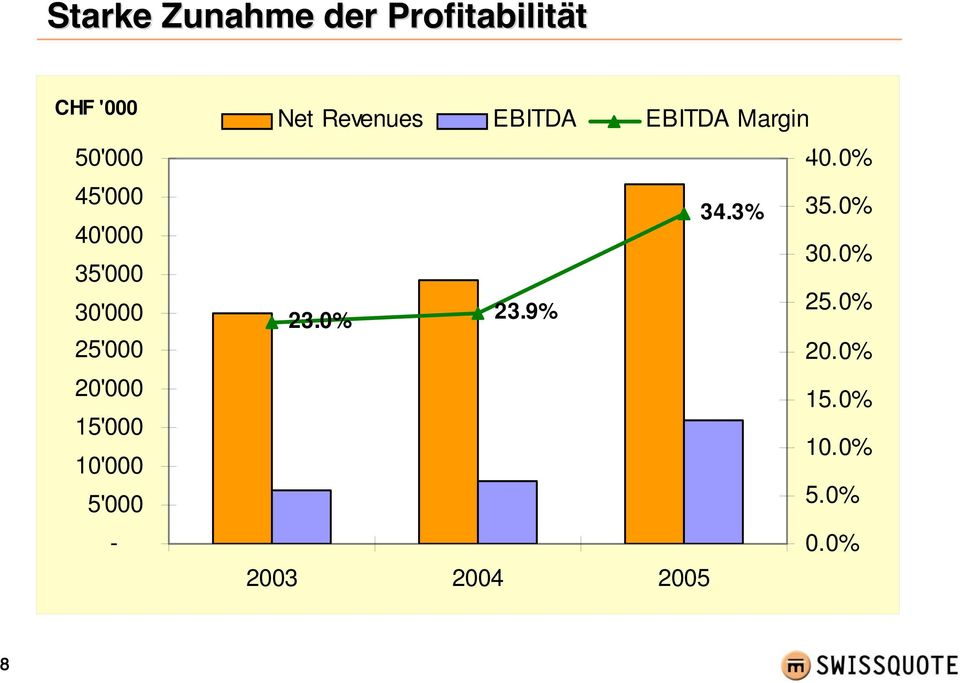 Net Revenues EBITDA EBITDA Margin 40.0% 34.3% 35.0% 30.