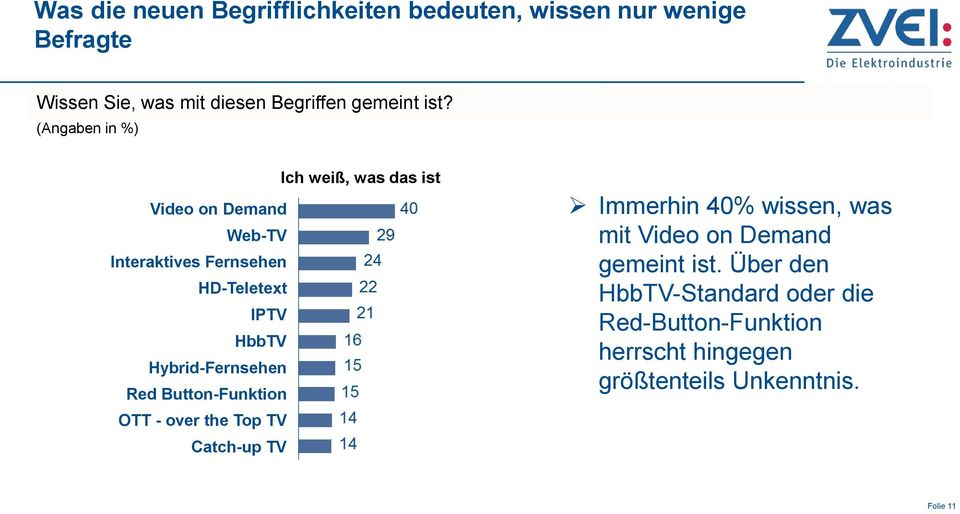Hybrid-Fernsehen Red Button-Funktion OTT - over the Top TV Catch-up TV Immerhin 40% wissen, was mit Video on