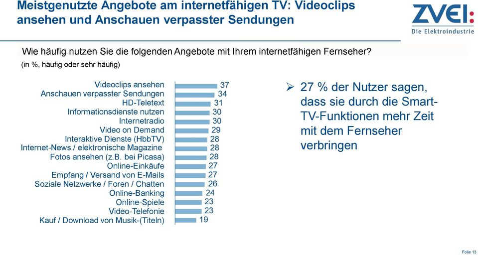 (in %, häufig oder sehr häufig) Videoclips ansehen Anschauen verpasster Sendungen HD-Teletext Informationsdienste nutzen Internetradio Video on Demand Interaktive Dienste
