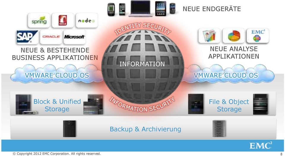 ANALYSE APPLIKATIONEN VMWARE CLOUD OS Block &