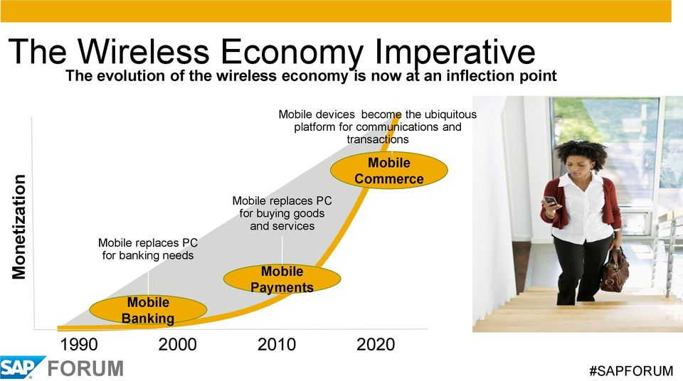 communications and transactions 1990 2000 2010 2020 Mobile replaces PC for banking