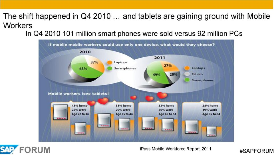 101 million smart phones were sold versus 92