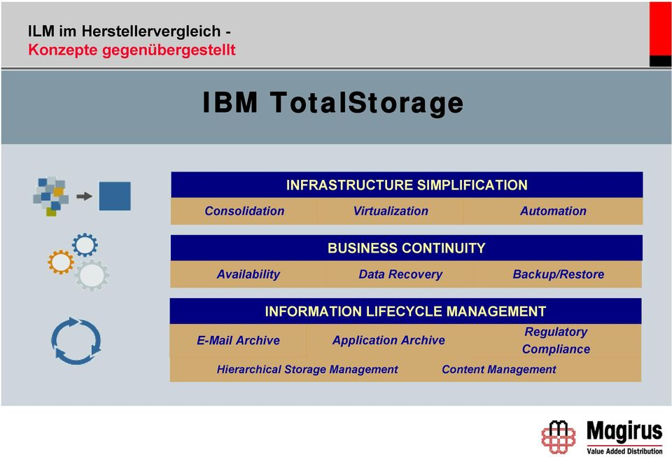 Backup/Restore 16 INFORMATION LIFECYCLE MANAGEMENT E-Mail Archive