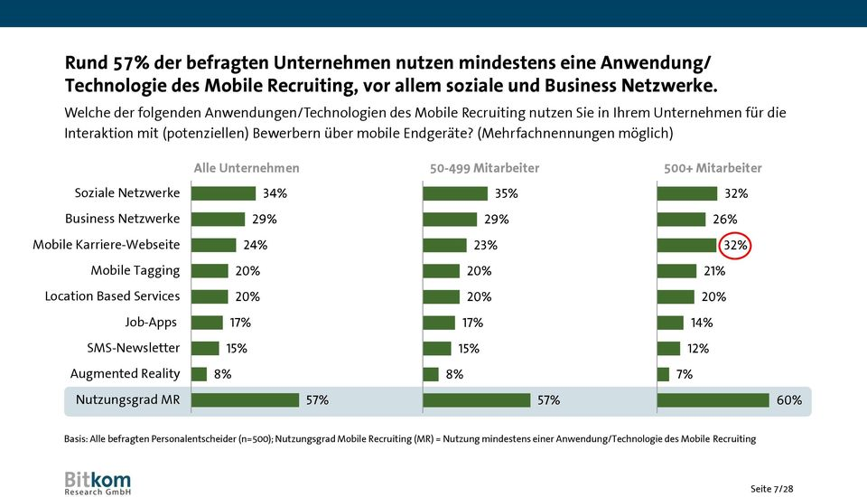 (Mehrfachnennungen möglich) Soziale Netzwerke Business Netzwerke Mobile Karriere-Webseite Mobile Tagging Location Based Services Job-Apps SMS-Newsletter Augmented Reality