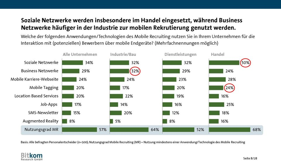 (Mehrfachnennungen möglich) Alle Unternehmen Industrie/Bau Dienstleistungen Handel Soziale Netzwerke Business Netzwerke Mobile Karriere-Webseite Mobile Tagging Location Based Services