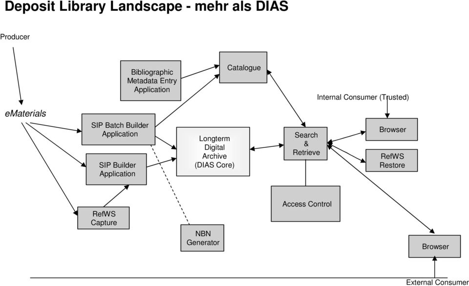 Application SIP Builder Application Longterm Digital Archive (DIAS Core) Search &