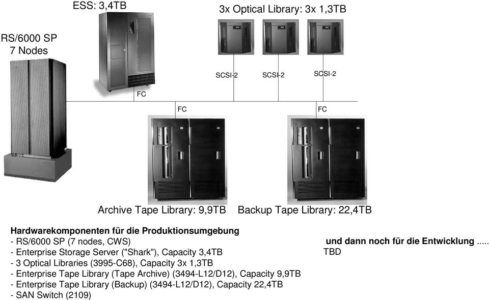 Capacity 3,4TB - 3 Optical Libraries (3995-C68), Capacity 3x 1,3TB - Enterprise Tape Library (Tape Archive) (3494-L12/D12),