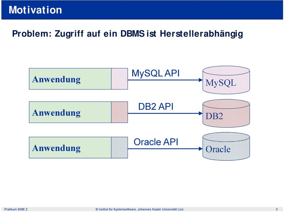 API MySQL DB2 Anwendung Oracle API Oracle Pratikum SWE