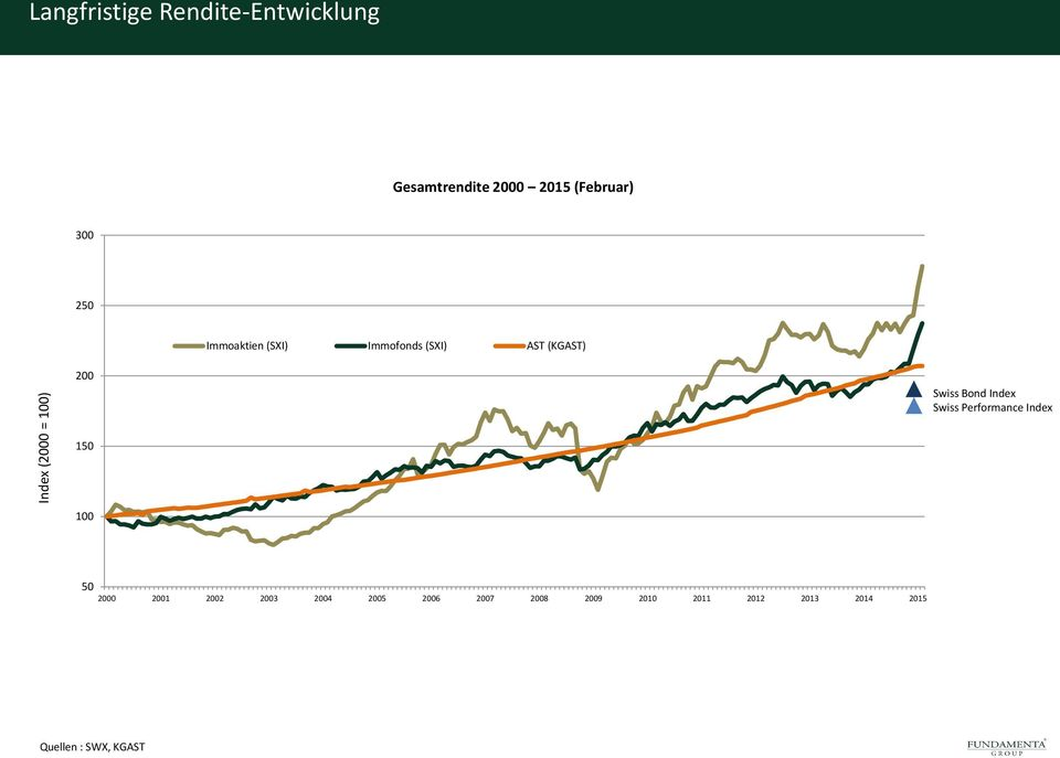 Swiss Bond Index Swiss Performance Index 150 100 50 2000 2001 2002 2003