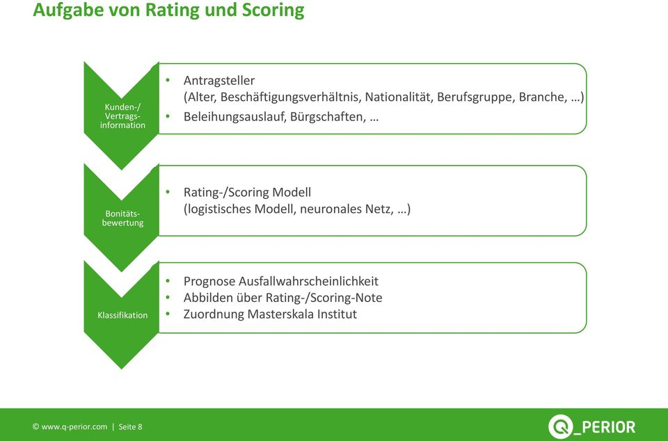 Bonitätsbewertung Rating-/Scoring Modell (logistisches Modell, neuronales Netz, ) Klassifikation