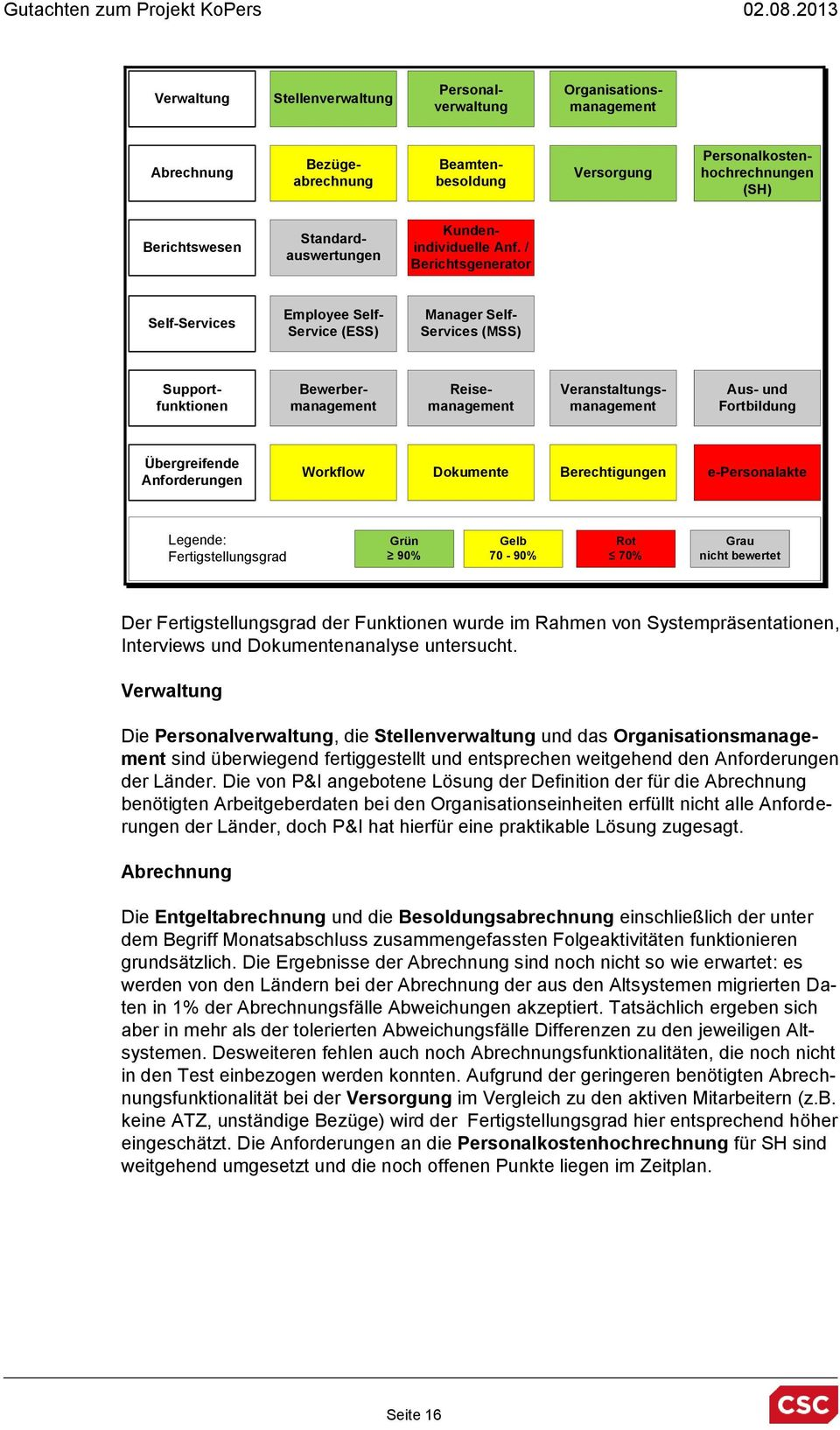 / Berichtsgenerator Self-Services Employee Self- Service (ESS) Manager Self- Services (MSS) Supportfunktionen Bewerbermanagement Reisemanagement Veranstaltungsmanagement Aus- und Fortbildung