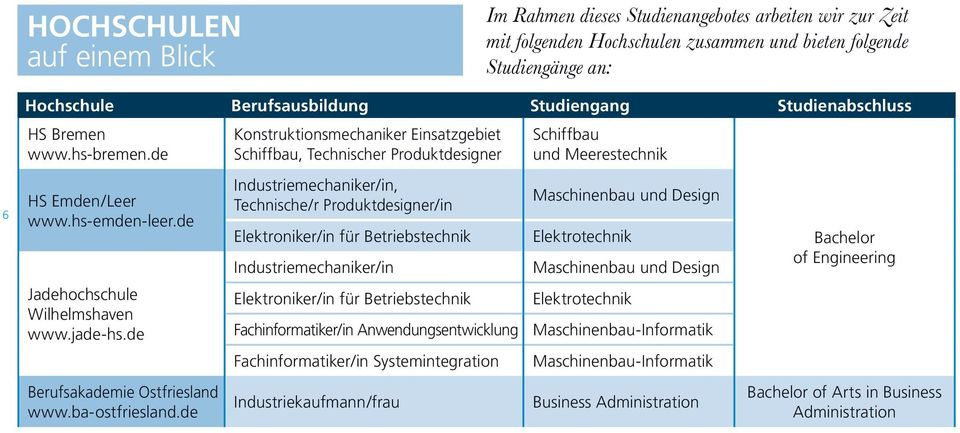 de Konstruktionsmechaniker Einsatzgebiet Schiffbau, Technischer Produktdesigner Industriemechaniker/in, Technische/r Produktdesigner/in Elektroniker/in für Betriebstechnik Industriemechaniker/in
