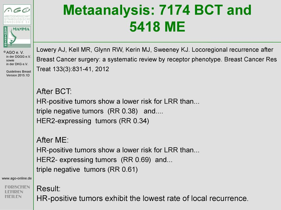 Breast Cancer Res Treat 133(3):831-41, 2012 After BCT: HR-positive tumors show a lower risk for LRR than... triple negative tumors (RR 0.