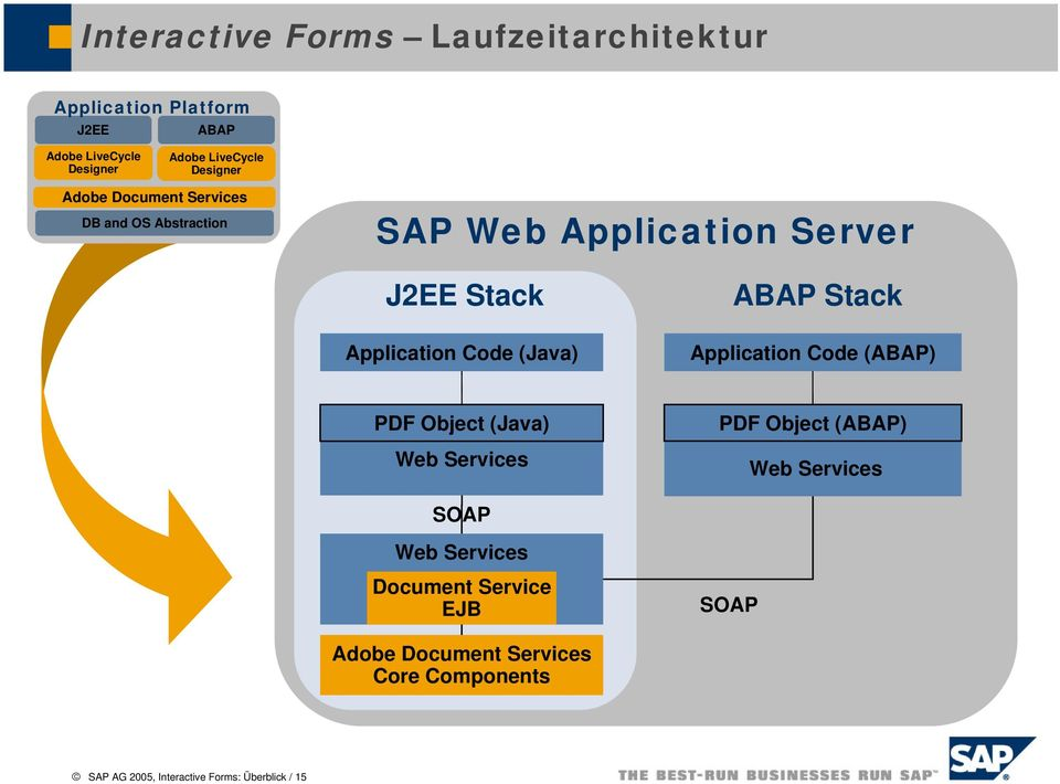 (Java) ABAP Stack Application Code (ABAP) PDF Object (Java) Web Services PDF Object (ABAP) Web Services SOAP Web