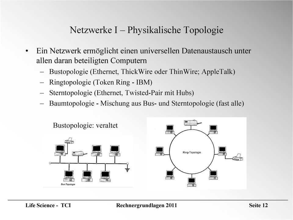 Ringtopologie (Token Ring - IBM) Sterntopologie (Ethernet, Twisted-Pair mit Hubs) Baumtopologie -