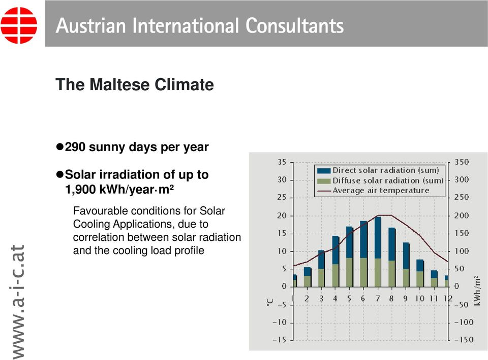 conditions for Solar Cooling Applications, due to