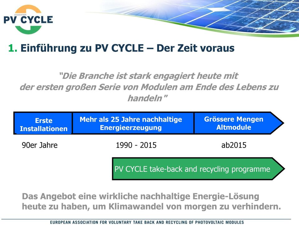 nachhaltige Energieerzeugung 1990-2015 Grössere Mengen Altmodule ab2015 PV CYCLE take-back and recycling