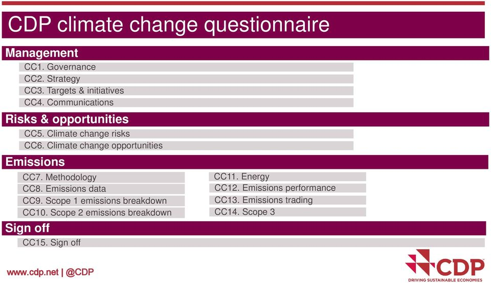 Climate change opportunities Emissions CC7. Methodology CC8. Emissions data CC9.