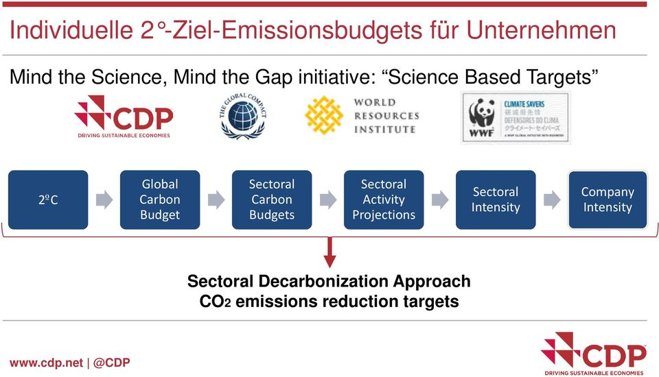 Carbon Budgets Sectoral Activity Projections Sectoral Intensity Company