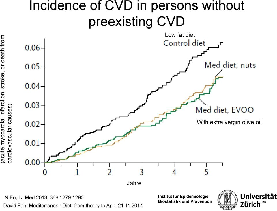 CVD in persons without preexisting CVD Low fat diet