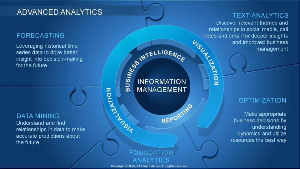 MANAGEMENT OPTIMIZATION DATA MINING Understand and find relationships in data to make accurate predictions about the future FOUNDATION ANALYTICS