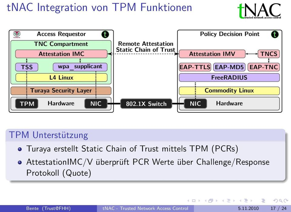 Layer Commodity Linux TPM Hardware NIC 802.