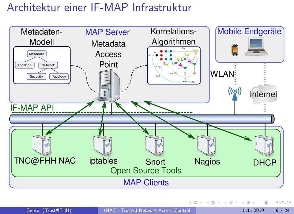 Endgeräte WLAN Internet IF-MAP API TNC@FHH NAC iptables Snort Nagios DHCP Open Source