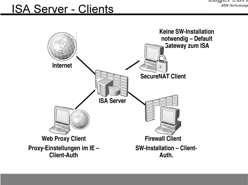 Server Web Proxy Client Proxy-Einstellungen im IE
