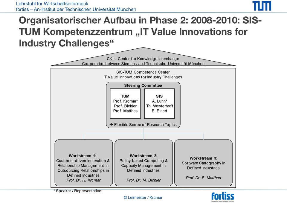Westerhof f E. Einert Flexible Scope of Research Topics Workstream 1: Customer-driven Innovation & Relationship Management in Outsourcing Relationships in Def ined Industries Prof. Dr. H.