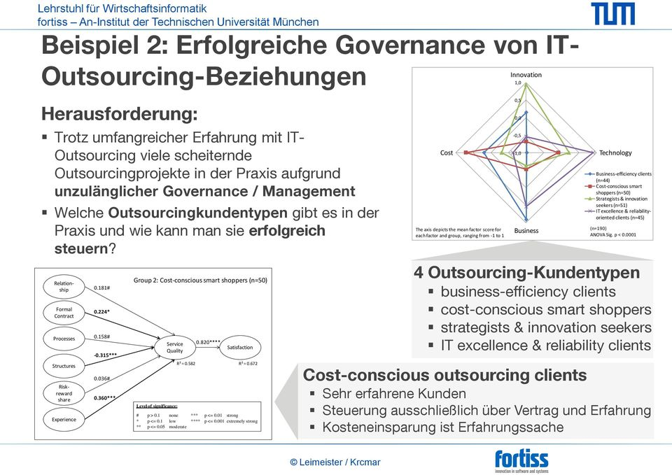 Formal Contract Processes Structures Beispiel 2: Erfolgreiche Governance von IT- Innovation Outsourcing-Beziehungen 1,0 Relationship Riskreward share Experience 0.181# 0.224* 0.158# -0.315*** 0.
