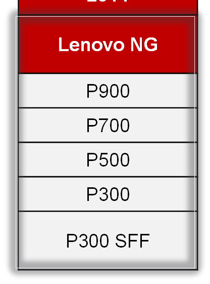 New Naming Convention We re even changing our name P-Series Simplified Naming on par with Industry Single letter series: P = Power / Performance / Professional Numbering system conveys system