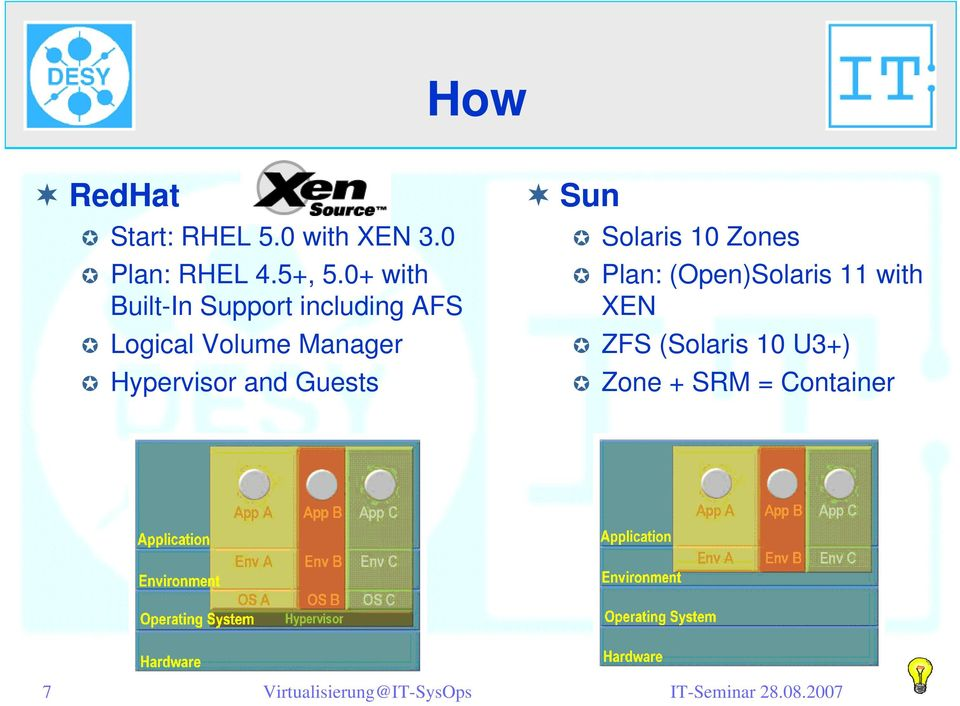 Manager Hypervisor and Guests Sun Solaris 10 Zones Plan: