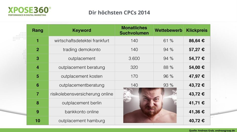 600 94 % 54,77 4 outplacement beratung 320 88 % 54,00 5 outplacement kosten 170 96 % 47,97 6 outplacementberatung 140 93 %