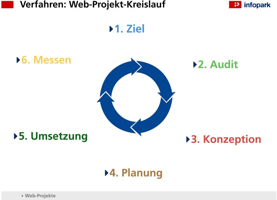 Ziel 6. Messen 2. Audit 5.