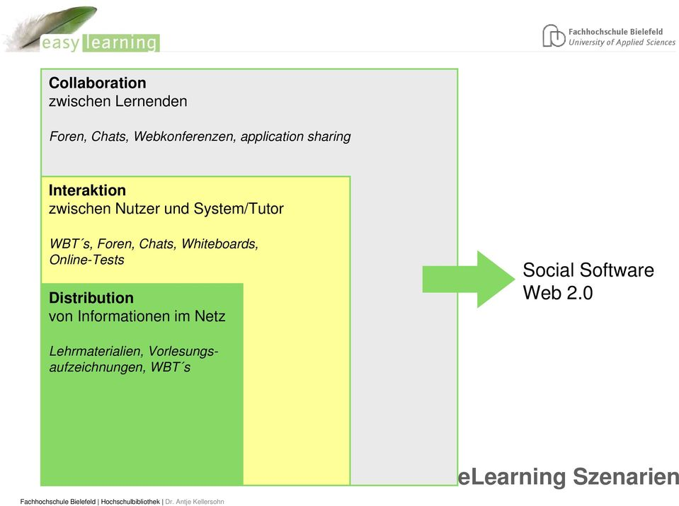 Whiteboards, Online-Tests Distribution von Informationen im Netz Social
