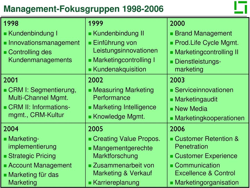 Kundenakquisition 2002 Measuring Marketing Performance Marketing Intelligence Knowledge Mgmt. 2005 Creating Value Propos.