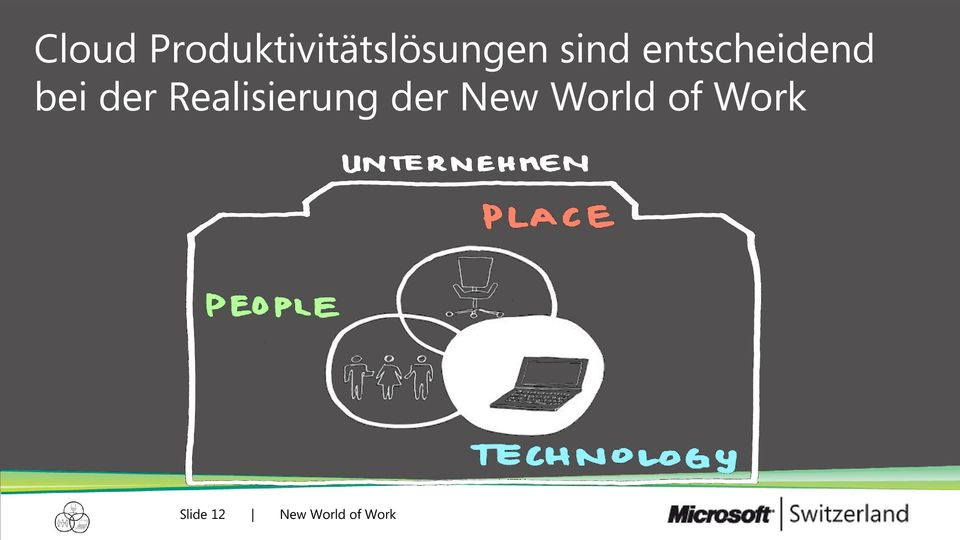 Realisierung der New World