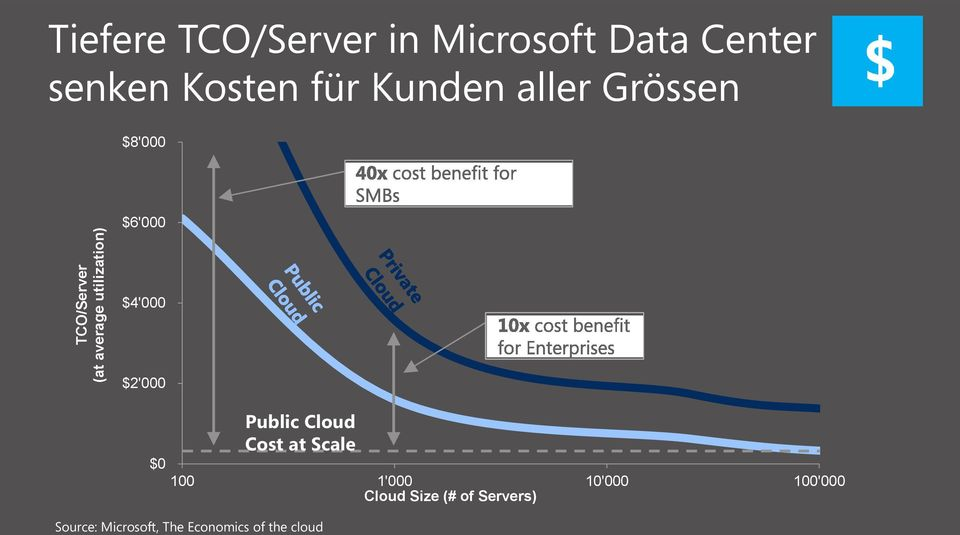 $4'000 $2'000 Public Cloud Cost at Scale $0 100 1'000 10'000 100'000
