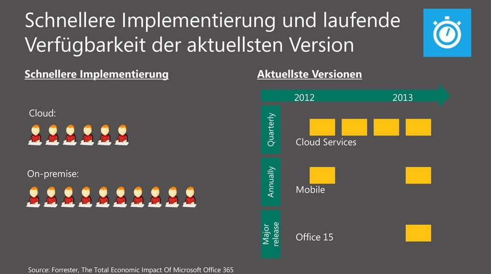 Aktuellste Versionen Cloud: 2012 2013 Cloud Services On-premise: Mobile