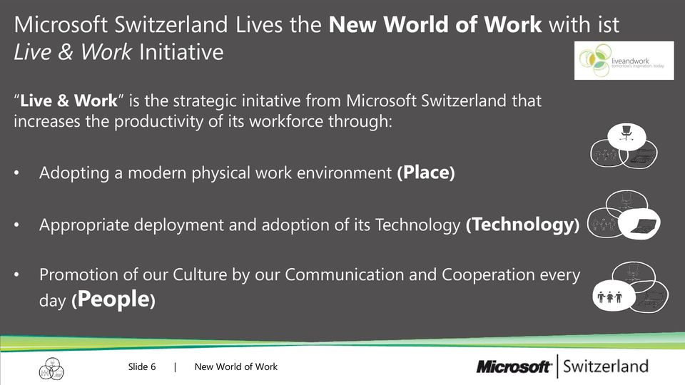 Adopting a modern physical work environment (Place) Appropriate deployment and adoption of its Technology