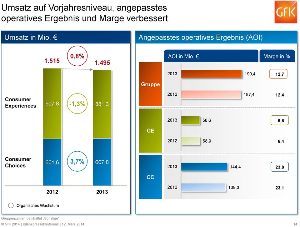 Marge in % 2013 190,4 12,7 Gruppe Consumer Experiences -1,3% 907,8 881,3 2012 187,4 12,4 2013 58,6 6,6 CE 2012 58,9