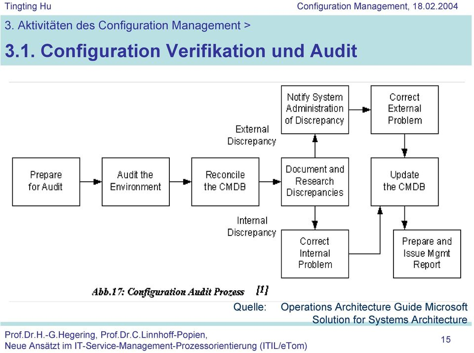 Configuration Verifikation und Audit