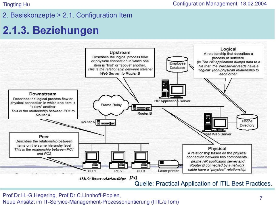 Beziehungen Configuration Management, 18.